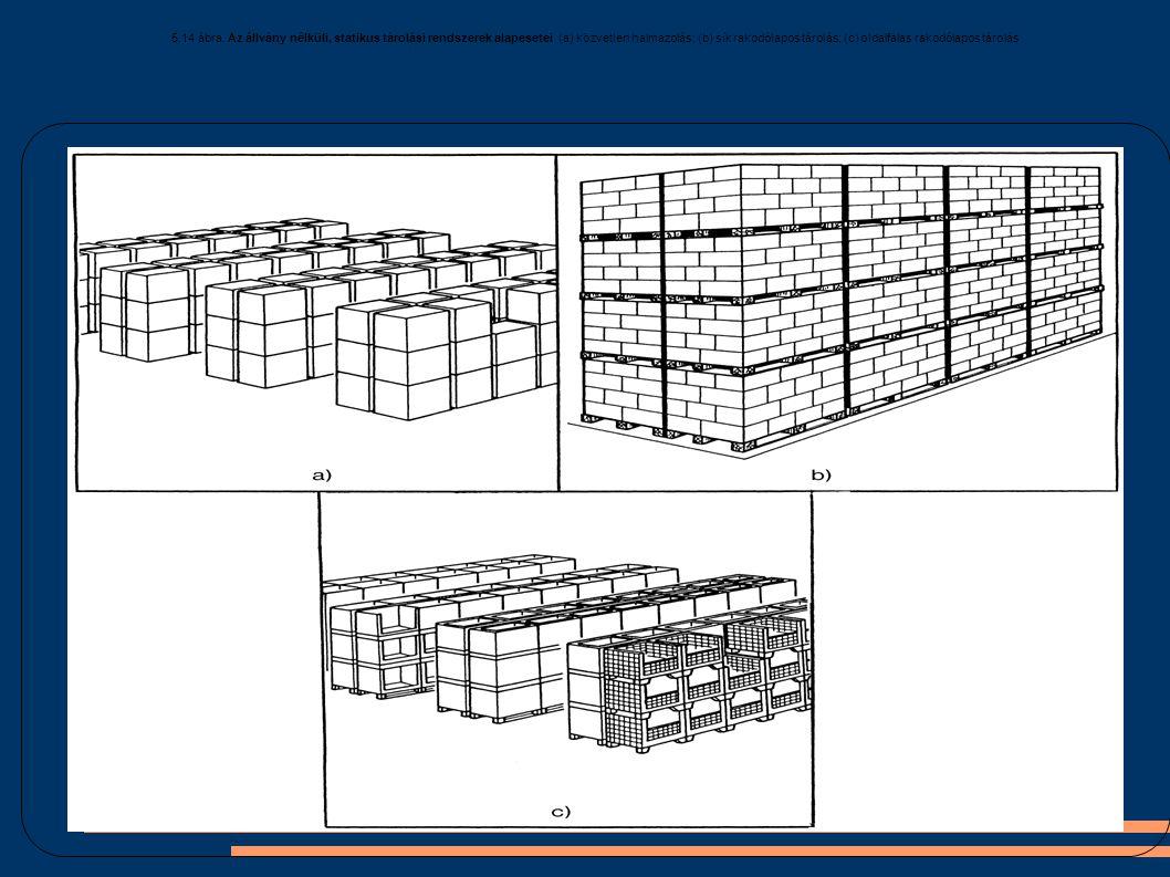 5.14 ábra. Az állvány nélküli, statikus tárolási rendszerek alapesetei (a) közvetlen halmazolás; (b) sík rakodólapos tárolás; (c) oldalfalas rakodólap
