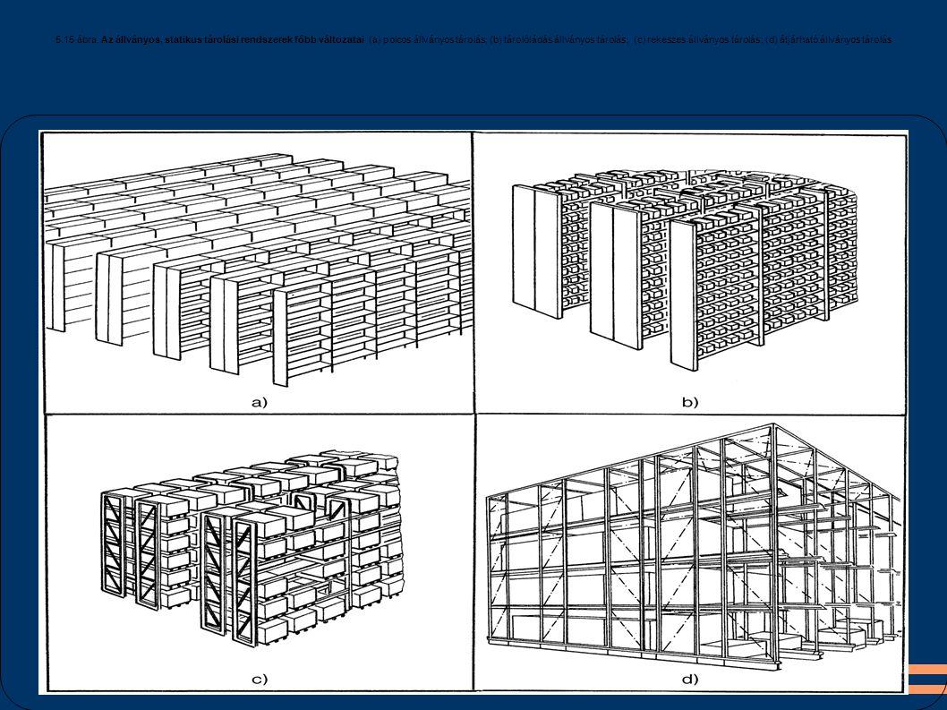 5.15 ábra. Az állványos, statikus tárolási rendszerek főbb változatai (a) polcos állványos tárolás; (b) tárolóládás állványos tárolás; (c) rekeszes ál