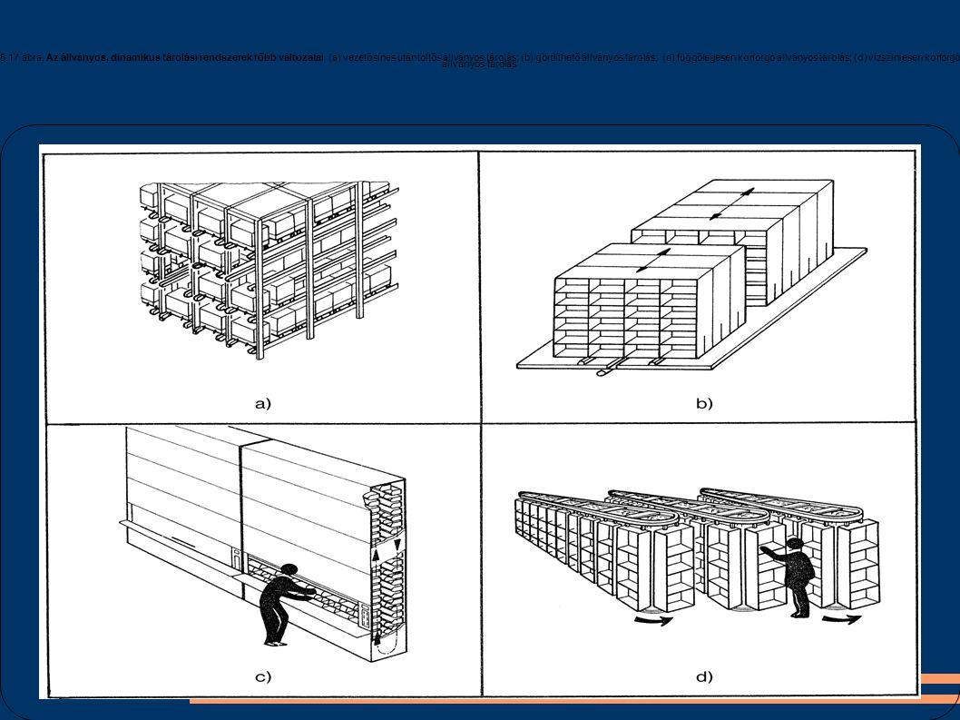 5.17 ábra. Az állványos, dinamikus tárolási rendszerek főbb változatai (a) vezetősínes utántöltős állványos tárolás; (b) gördíthető állványos tárolás;