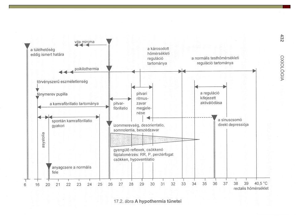 Hypotherm hőártalom  Ellátása:  Oxigén,  PM,  Melegített if.