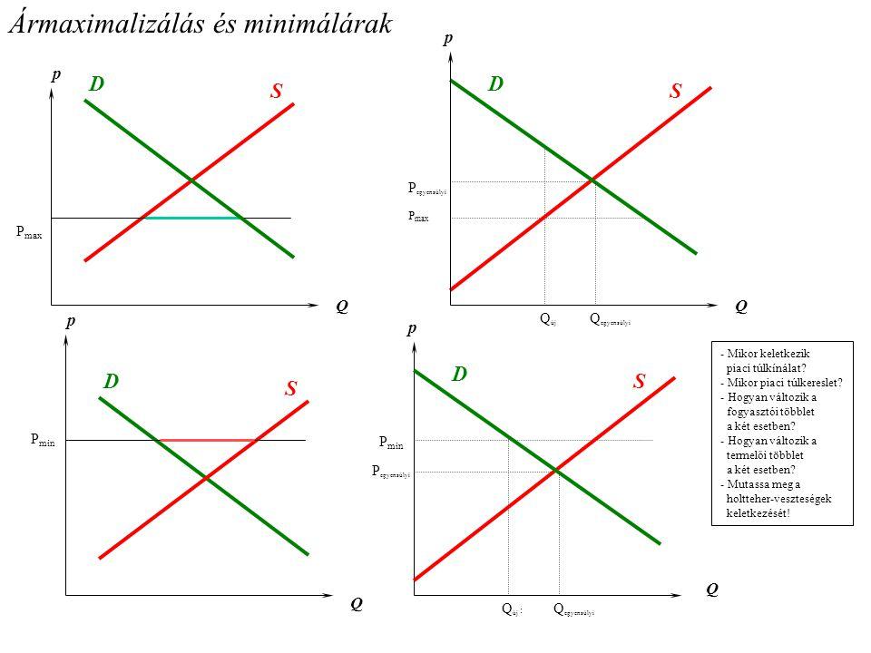 Ármaximalizálás és minimálárak p P max Q D S P egyensúlyi Q új p Q Q egyensúlyi D S p Q D S P min p Q D S Q egyensúlyi Q új : P min P egyensúlyi - Mik