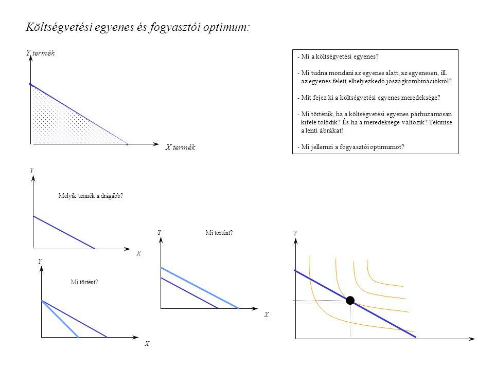 Parciális termelési függvény, átlagtermék, határtermék: L Q Q(L) L Q I G A