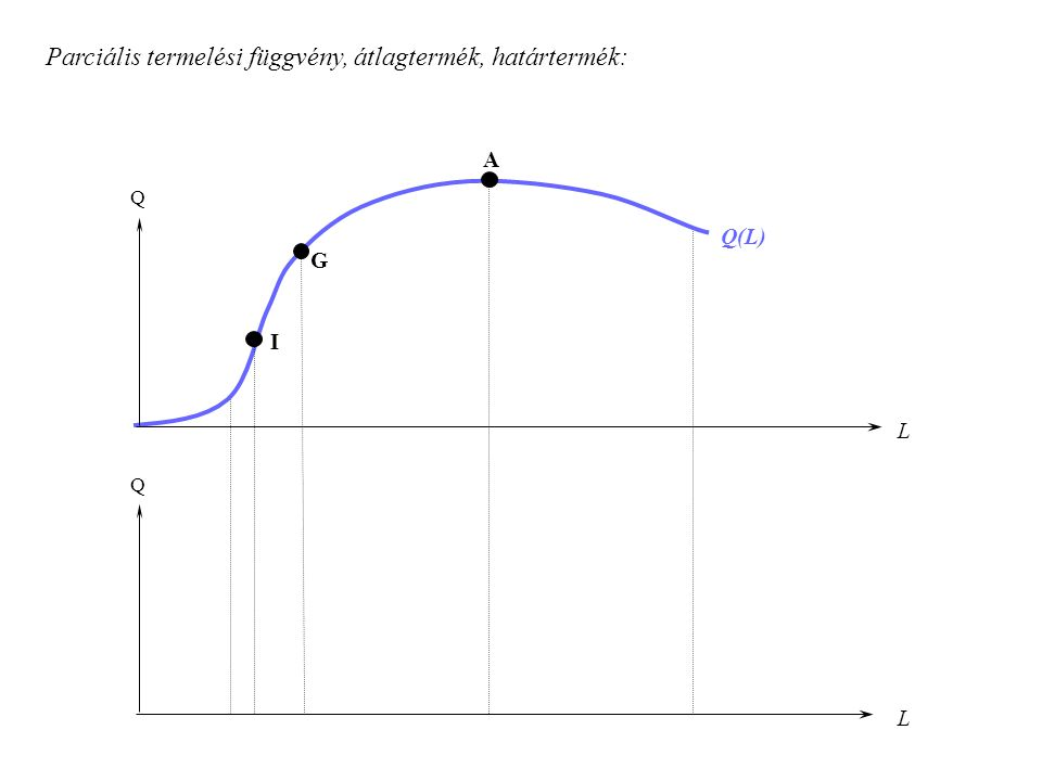 Hosszú táv: Isoquant, Isocost, optimális tényezőkombináció Q K L K L Isoquant - görbe: K L Q Technikai helyettesítés aránya K L Q Helyettesítési határráta (MRTS):Y X K L Isocost-egyenes: