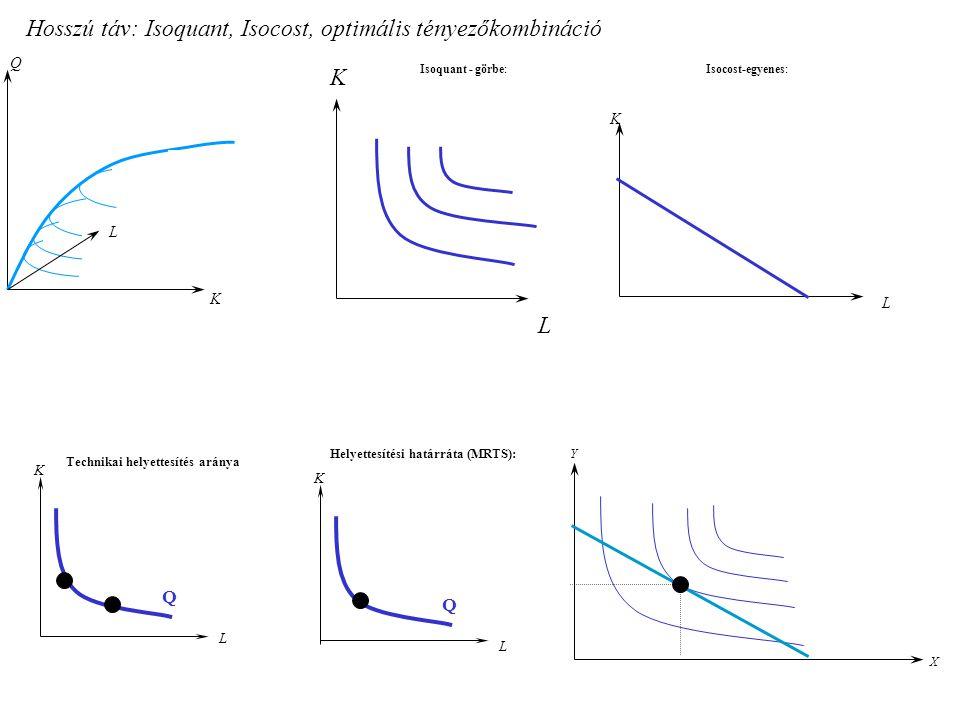 Hosszú táv: Isoquant, Isocost, optimális tényezőkombináció Q K L K L Isoquant - görbe: K L Q Technikai helyettesítés aránya K L Q Helyettesítési határ