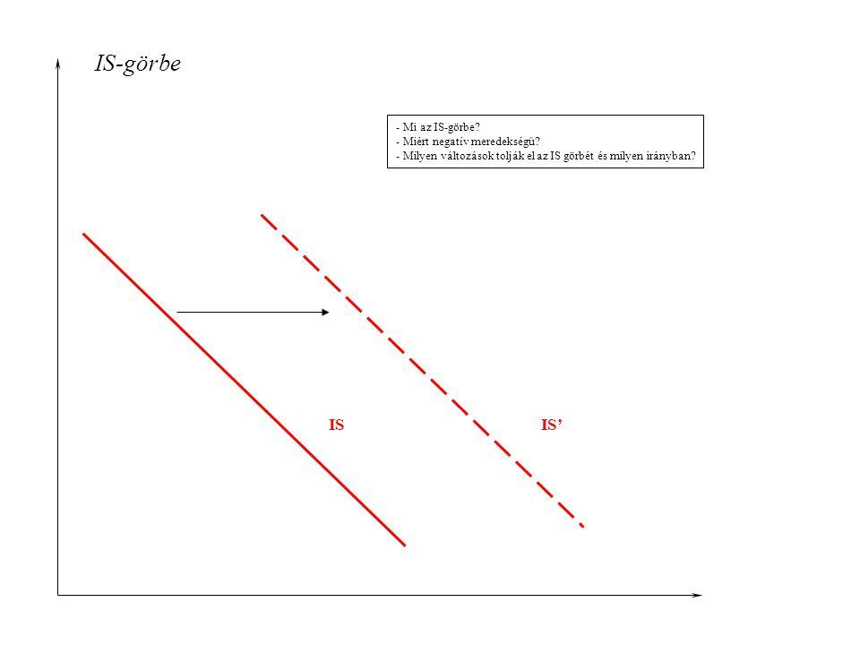 IS-görbe - Mi az IS-görbe? - Miért negatív meredekségű? - Milyen változások tolják el az IS görbét és milyen irányban? ISIS'