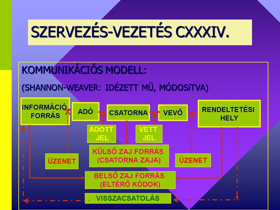 KOMMUNIKÁCIÓELMÉLET KOMMUNIKÁCIÓ LÉNYEGE: KOMMUNIKÁCIÓ  információ átadás  közlés  befolyásolás Kommunikáció formái: növényiállatiemberitechnikai