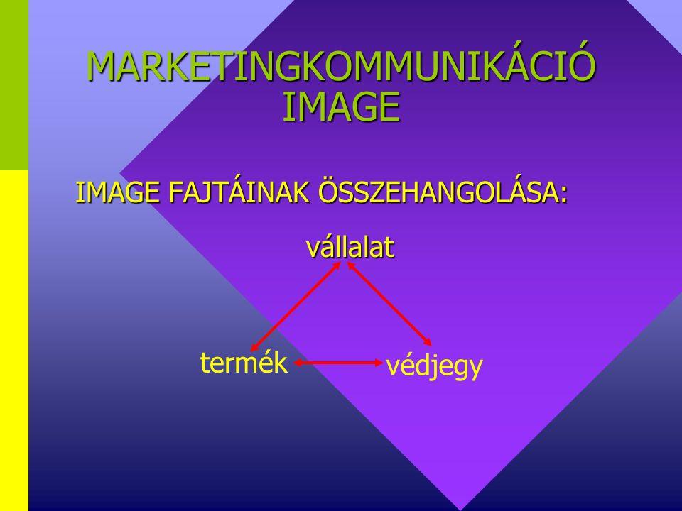 MARKETINGKMMUNIKÁCIÓ IMAGE IMAGE FAJTÁI: Gazdasági szféra szerint:  vállalat  vállalat  termék  termék  védjegy  védjegy
