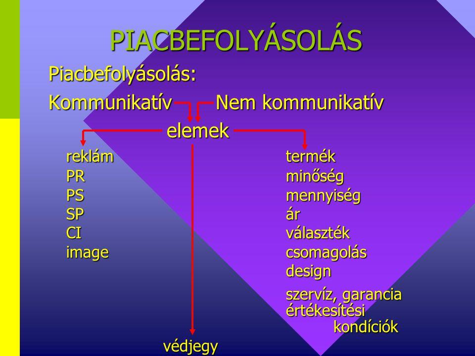 PIACBEFOLYÁSOLÁS Marketingkommunikáció Kommu- nikáció Marke- ting