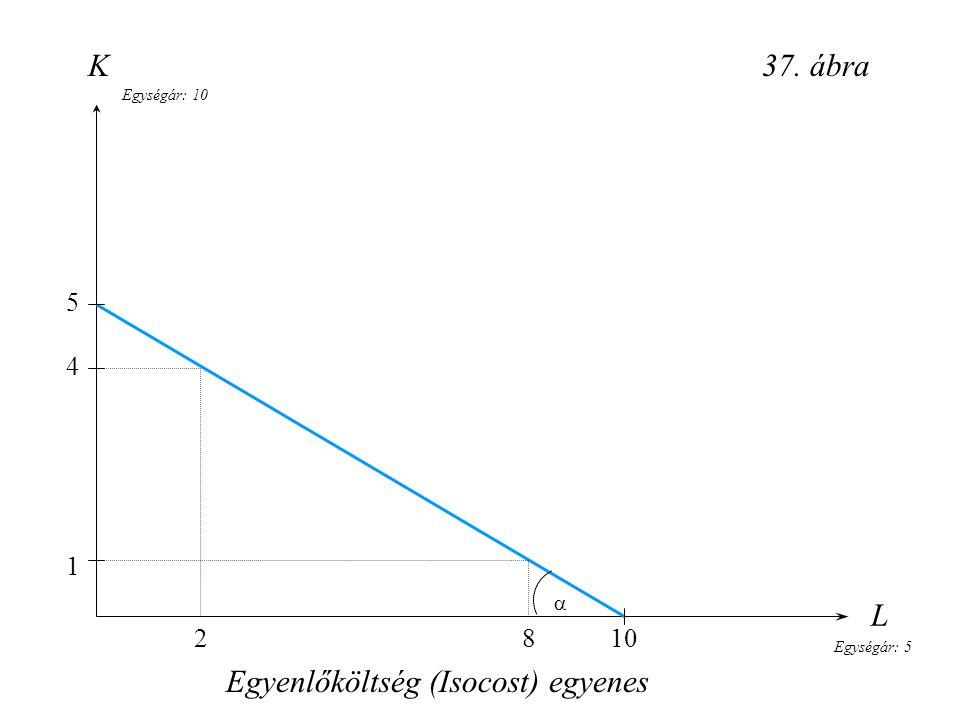 L 37. ábra Egyenlőköltség (Isocost) egyenes K Egységár: 10 Egységár: 5  5 4 1 8102