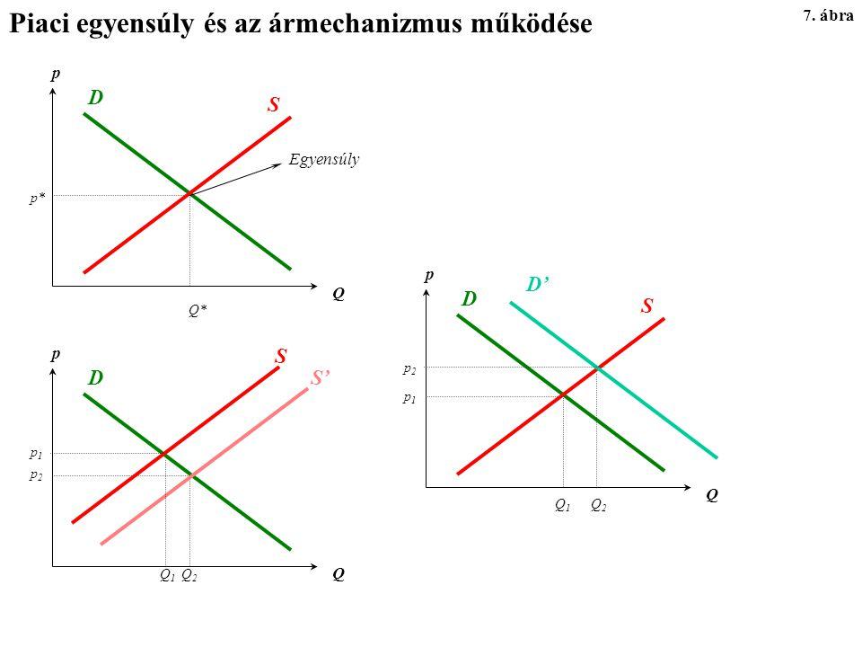 Piaci egyensúly és az ármechanizmus működése 7.