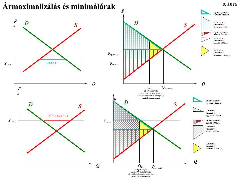 Ármaximalizálás és minimálárak 8.