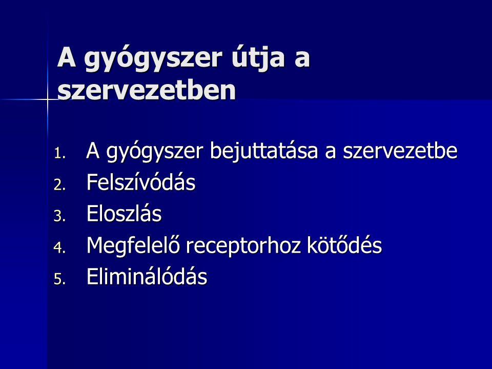 A gyógyszer útja a szervezetben 1.A gyógyszer bejuttatása a szervezetbe 2.