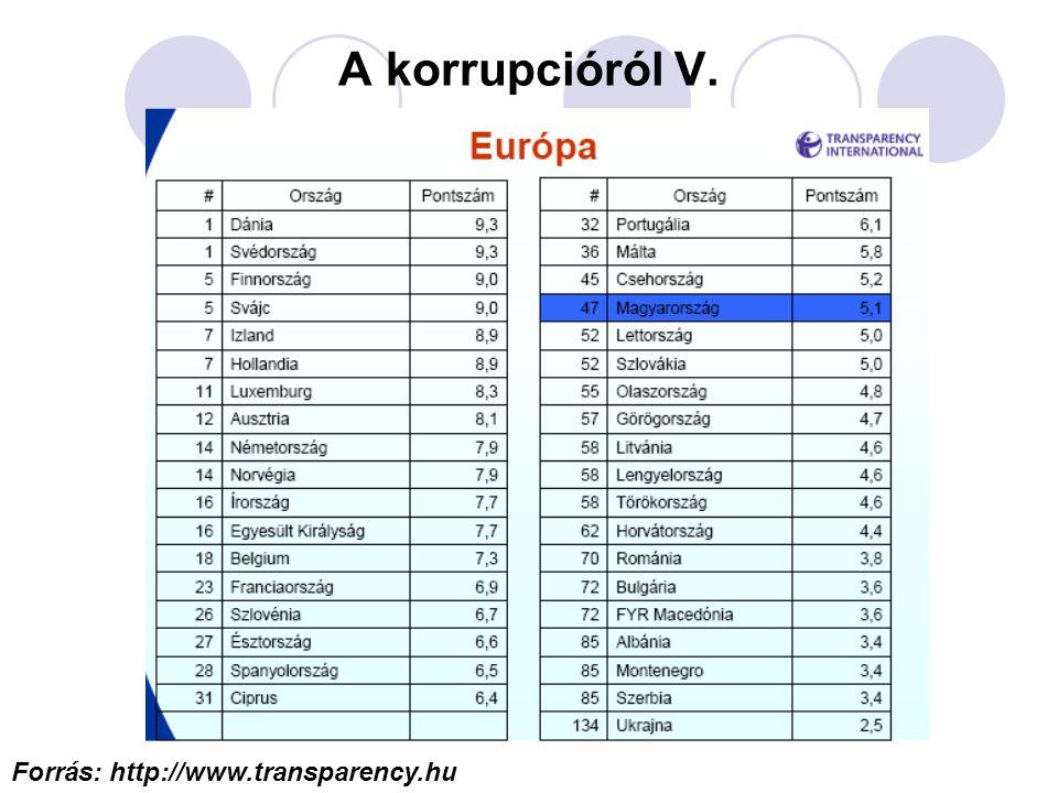 A korrupcióról V. Forrás: http://www.transparency.hu