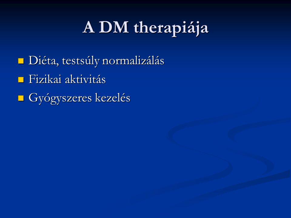 A DM therapiája Diéta, testsúly normalizálás Diéta, testsúly normalizálás Fizikai aktivitás Fizikai aktivitás Gyógyszeres kezelés Gyógyszeres kezelés