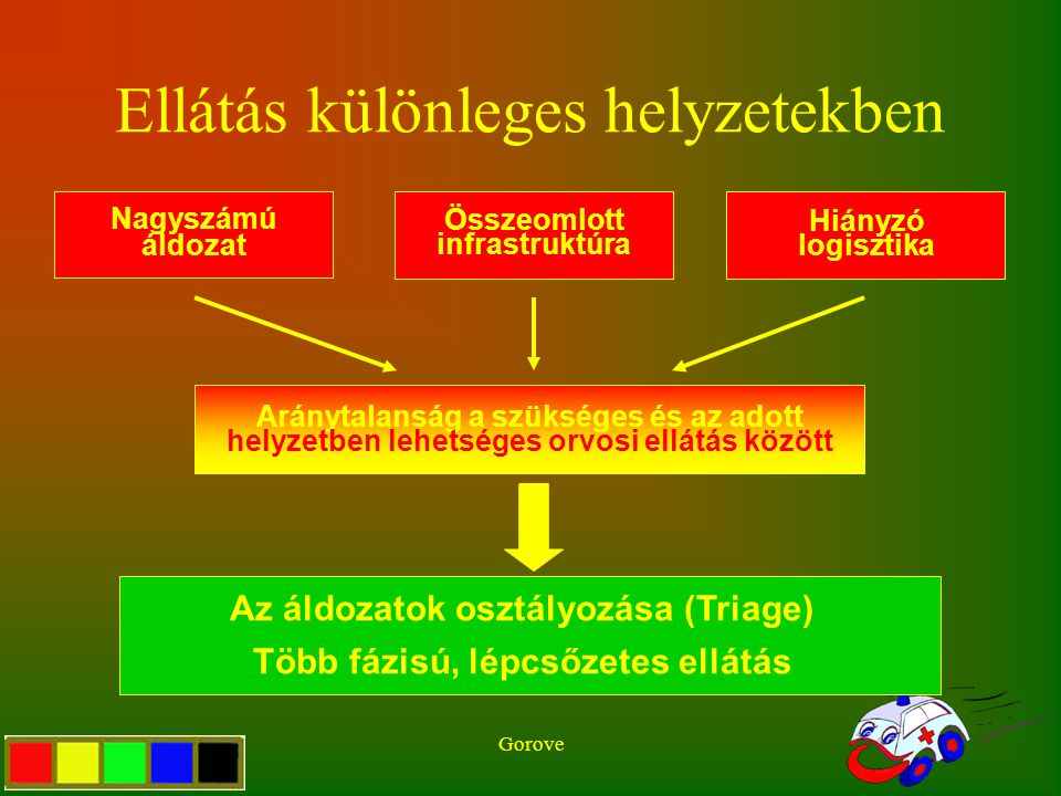 Gorove Ellátás különleges helyzetekben Aránytalanság a szükséges és az adott helyzetben lehetséges orvosi ellátás között Az áldozatok osztályozása (Tr