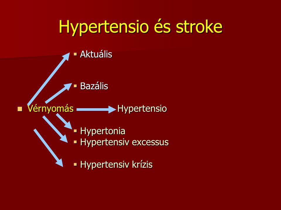 Hypertensio és stroke  Aktuális  Bazális Vérnyomás Hypertensio Vérnyomás Hypertensio  Hypertonia  Hypertensiv excessus  Hypertensiv krízis