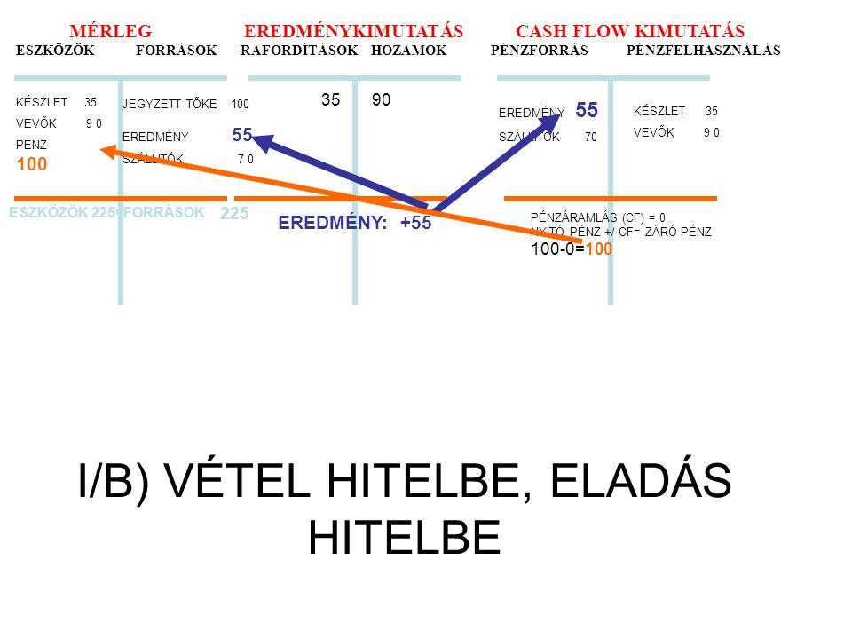 I/B) VÉTEL HITELBE, ELADÁS HITELBE MÉRLEG EREDMÉNYKIMUTATÁS CASH FLOW KIMUTATÁS ESZKÖZÖK FORRÁSOK RÁFORDÍTÁSOK HOZAMOK PÉNZFORRÁS PÉNZFELHASZNÁLÁS KÉS