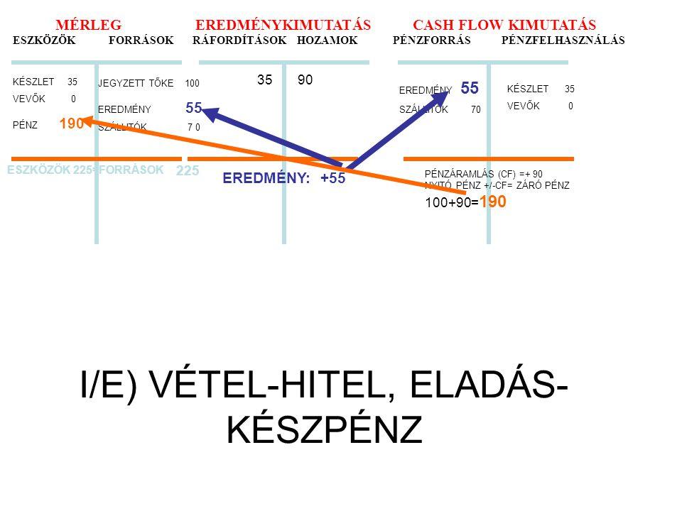 I/E) VÉTEL-HITEL, ELADÁS- KÉSZPÉNZ MÉRLEG EREDMÉNYKIMUTATÁS CASH FLOW KIMUTATÁS ESZKÖZÖK FORRÁSOK RÁFORDÍTÁSOK HOZAMOK PÉNZFORRÁS PÉNZFELHASZNÁLÁS KÉS