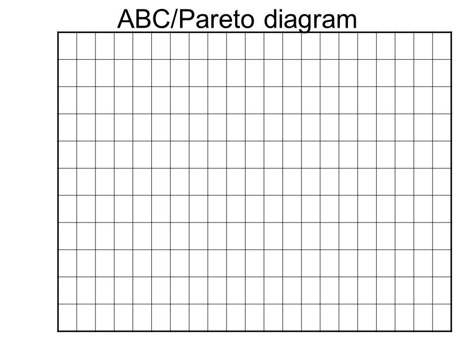 ABC/Pareto diagram