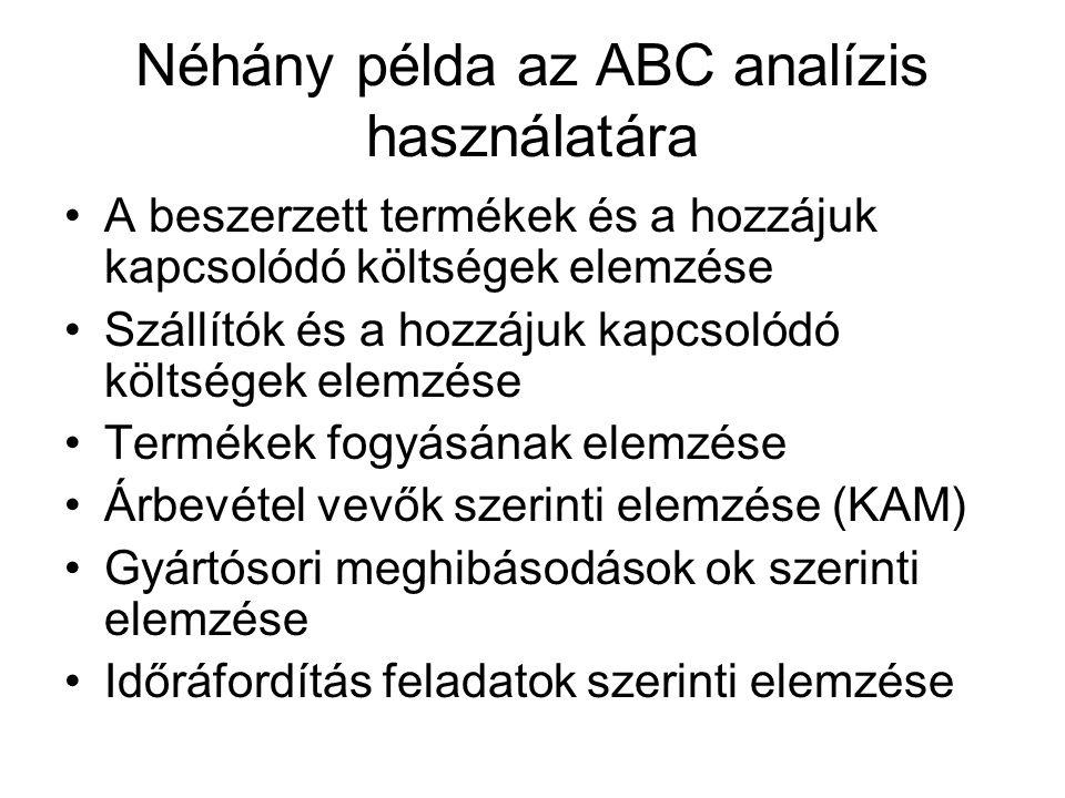 Néhány példa az ABC analízis használatára A beszerzett termékek és a hozzájuk kapcsolódó költségek elemzése Szállítók és a hozzájuk kapcsolódó költség