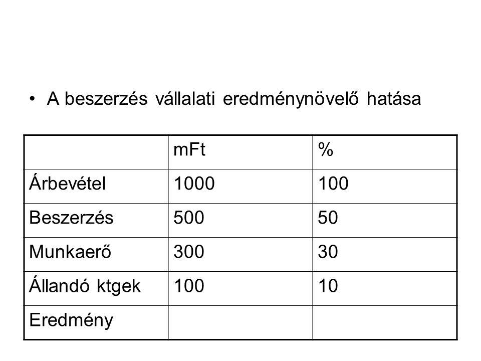 A beszerzés vállalati eredménynövelő hatása mFt% Árbevétel1000100 Beszerzés50050 Munkaerő30030 Állandó ktgek10010 Eredmény