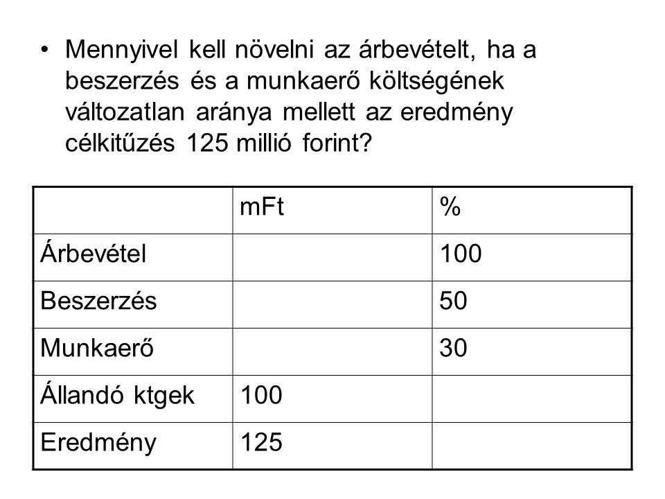Mennyivel kell növelni az árbevételt, ha a beszerzés és a munkaerő költségének változatlan aránya mellett az eredmény célkitűzés 125 millió forint? mF