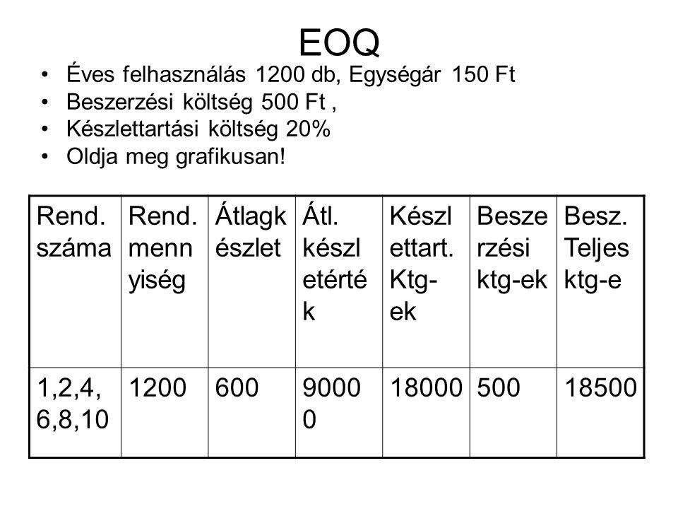 EOQ Éves felhasználás 1200 db, Egységár 150 Ft Beszerzési költség 500 Ft, Készlettartási költség 20% Oldja meg grafikusan! Rend. száma Rend. menn yisé