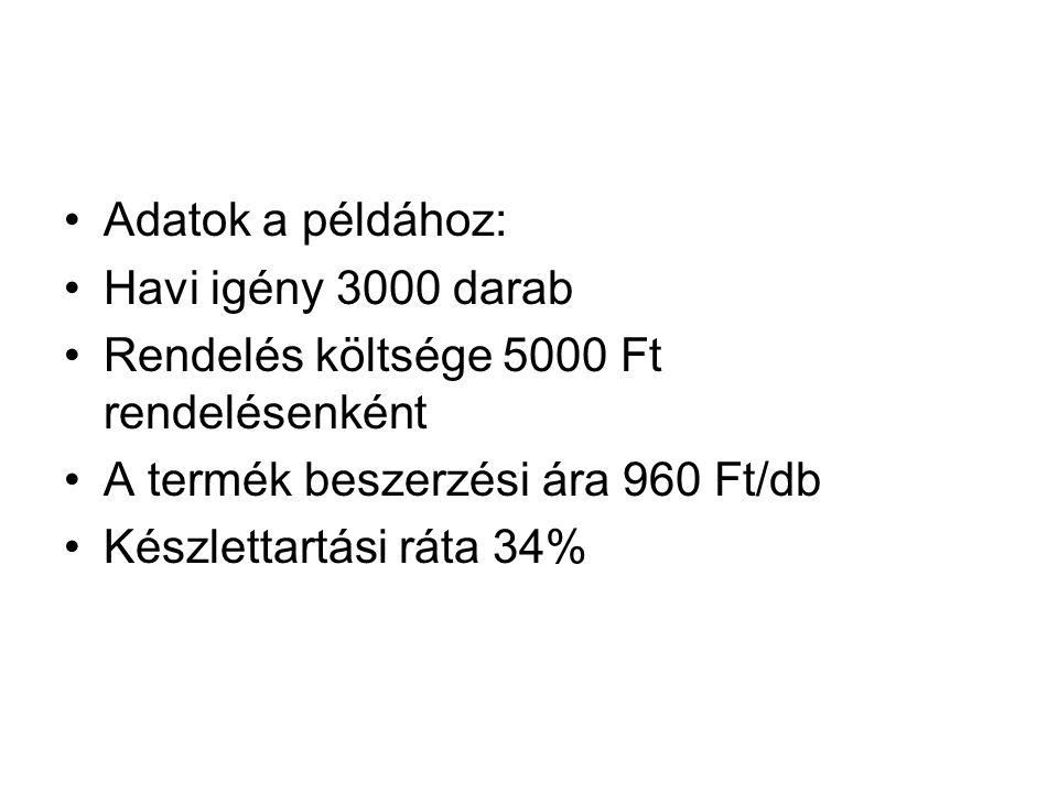 Adatok a példához: Havi igény 3000 darab Rendelés költsége 5000 Ft rendelésenként A termék beszerzési ára 960 Ft/db Készlettartási ráta 34%