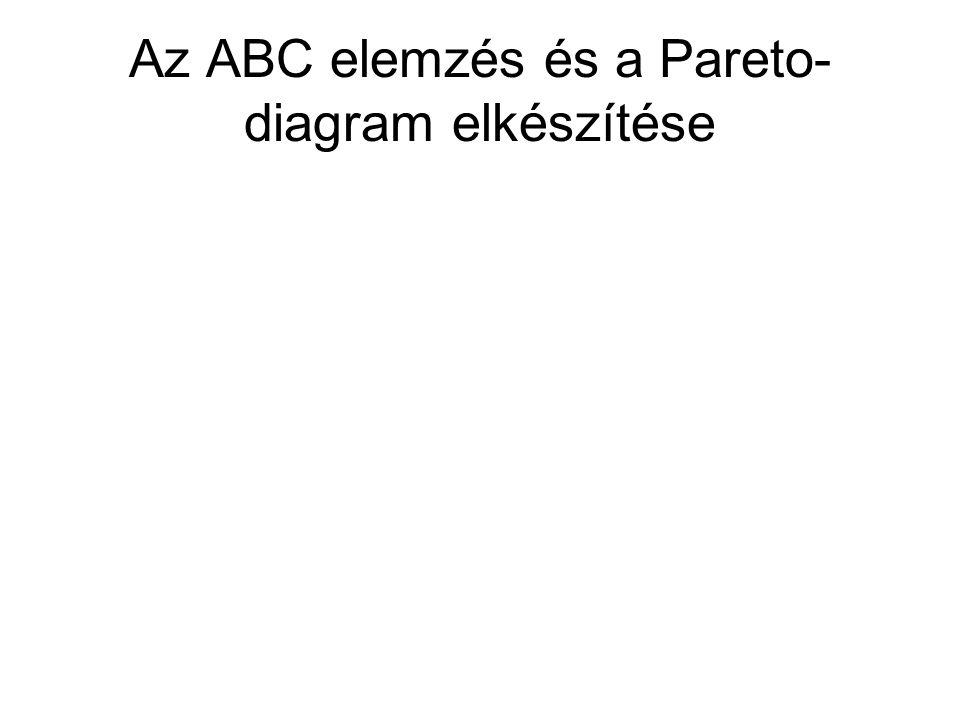 Az ABC elemzés és a Pareto- diagram elkészítése