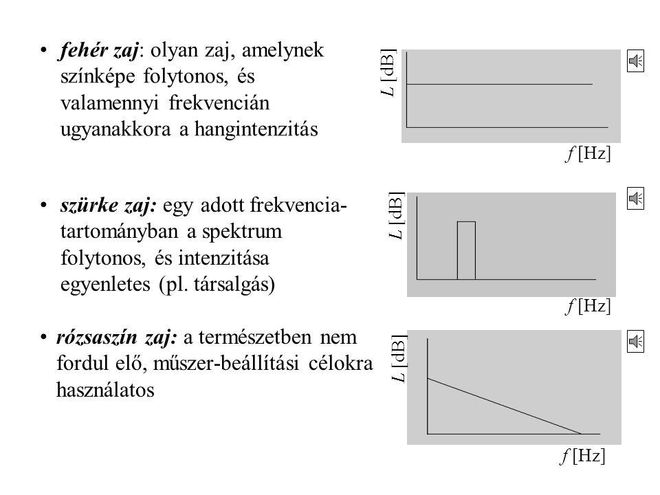 (színes spektrum: x-idő, y- frekvencia, szín-dB) folytonos színkép: a hangforrás valamennyi frekvencián sugároz