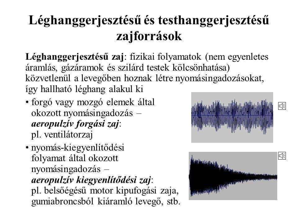 A hallástartomány 80 Hz4000 Hz Melyik hangot érezzük hangosabbnak? I >1 W/m 2 L I > 120 dB 10 –12 W/m 2 < I < 1 W/m 2 0 dB < L I < 120 dB I < 10 –12 W