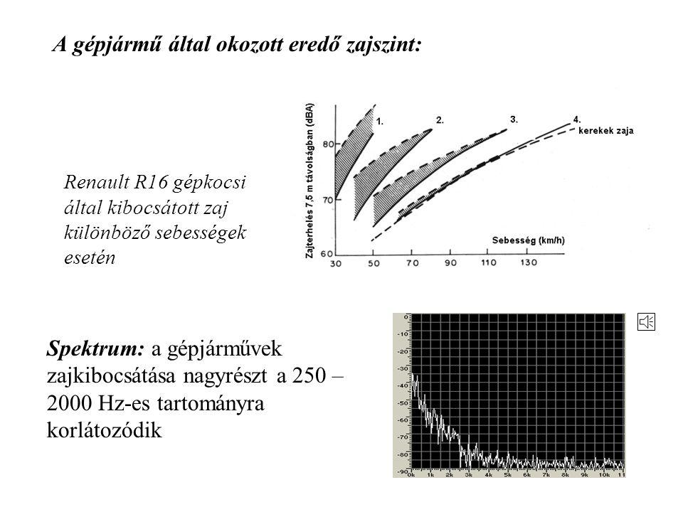 meglévő gázáram megzavarásából (pl. áramlás útjába helyezett akadály) származó zaj – aerodinamikai zaj: pl. szellőzőberendezés zaja (A gázáramok gyakr