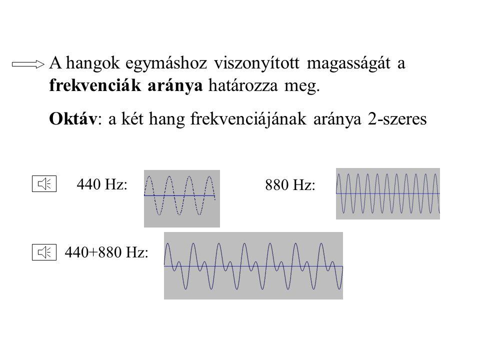 Zenei hangok Mennyivel érezzük magasabbnak egyik hangot a másiknál? pl. 100 Hz440 Hz150 Hz500 Hz