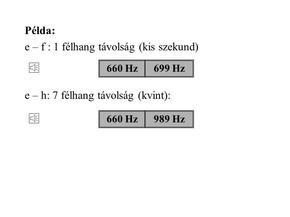 440 Hz: 880 Hz: 440+880 Hz: A hangok egymáshoz viszonyított magasságát a frekvenciák aránya határozza meg. Oktáv: a két hang frekvenciájának aránya 2-