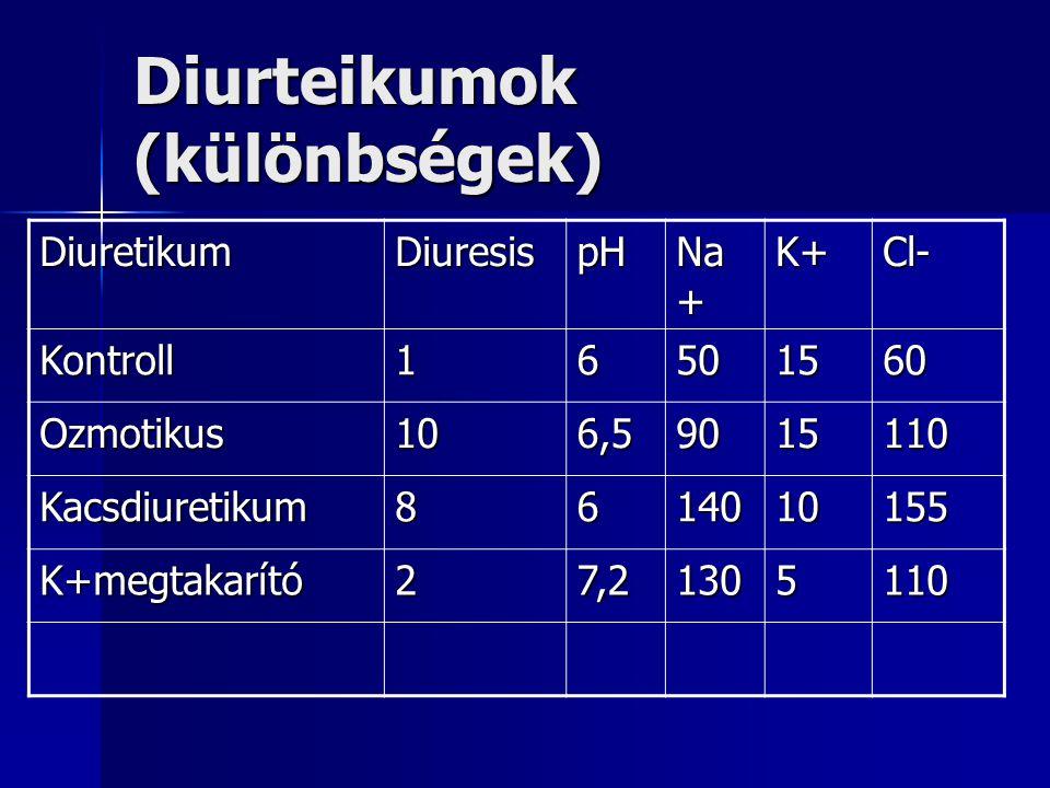 Diurteikumok (különbségek) DiuretikumDiuresispH Na + K+Cl- Kontroll16501560 Ozmotikus106,59015110 Kacsdiuretikum8614010155 K+megtakarító27,21305110