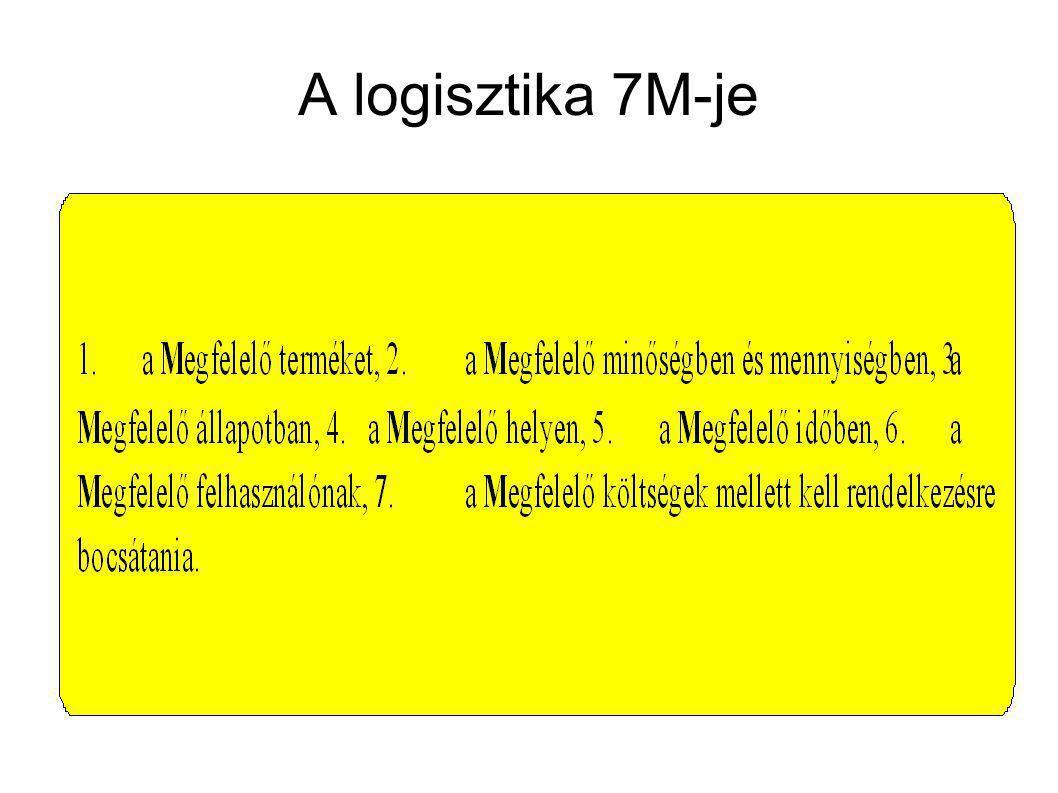 A logisztika 9M-je (tk:30-34. o.)