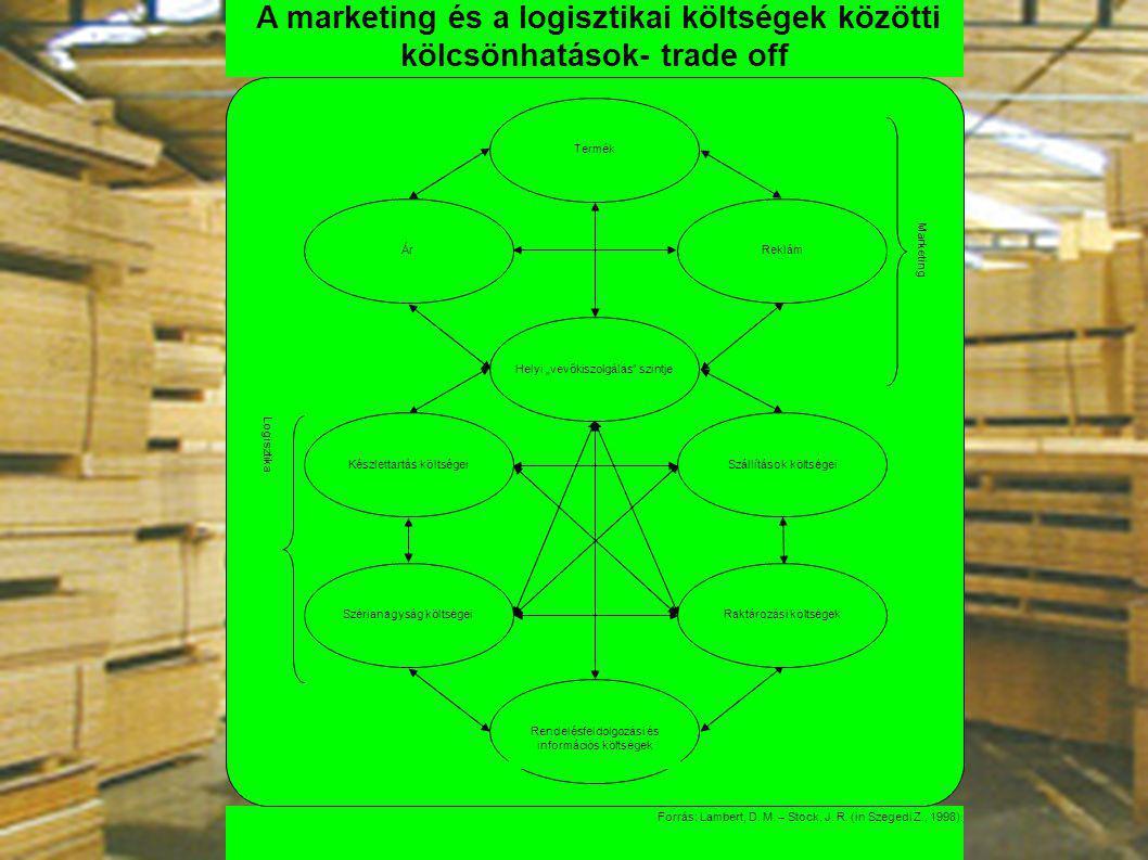 A raktározás szerepe A marketing és a logisztikai költségek közötti kölcsönhatások- trade off Forrás: Lambert, D. M. – Stock, J. R. (in Szegedi Z., 19