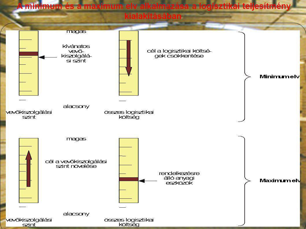 A minimum és a maximum elv alkalmazása a logisztikai teljesítmény kialakításában