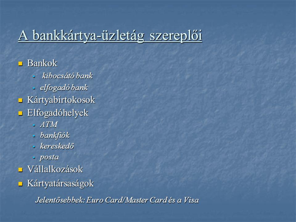 A bankkártya-üzletág szereplői Bankok Bankok  kibocsátó bank  elfogadó bank Kártyabirtokosok Kártyabirtokosok Elfogadóhelyek Elfogadóhelyek  ATM  bankfiók  kereskedő  posta Vállalkozások Vállalkozások Kártyatársaságok Kártyatársaságok Jelentősebbek: Euro Card/Master Card és a Visa Jelentősebbek: Euro Card/Master Card és a Visa
