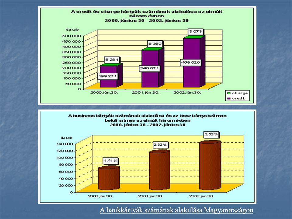 A bankkártya használatának elterjedtsége  a lakosság körében  a vállalkozások körében