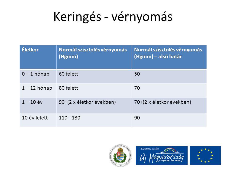 Keringés - vérnyomás ÉletkorNormál szisztolés vérnyomás (Hgmm) Normál szisztolés vérnyomás (Hgmm) – alsó határ 0 – 1 hónap60 felett50 1 – 12 hónap80 f