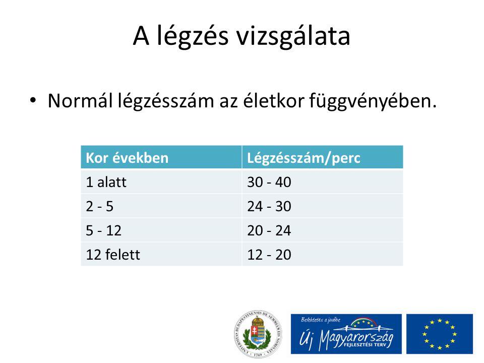 A légzés vizsgálata Normál légzésszám az életkor függvényében. Kor évekbenLégzésszám/perc 1 alatt30 - 40 2 - 524 - 30 5 - 1220 - 24 12 felett12 - 20