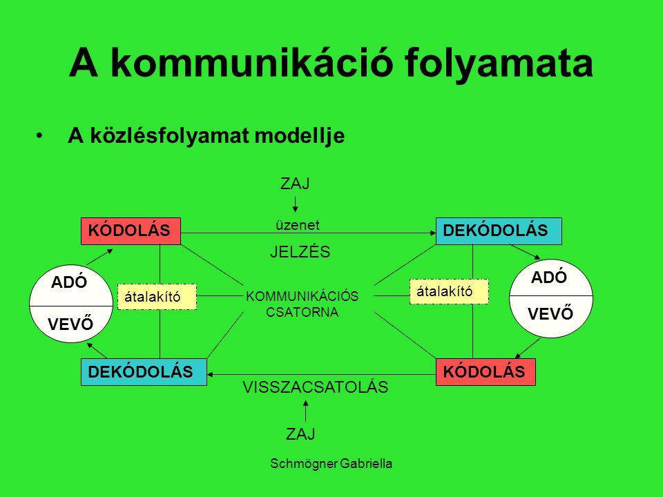 Schmögner Gabriella A kommunikáció folyamata A közlésfolyamat modellje ADÓ VEVŐ KÓDOLÁS DEKÓDOLÁSKÓDOLÁS DEKÓDOLÁS VEVŐ ADÓ ZAJ JELZÉS üzenet VISSZACS