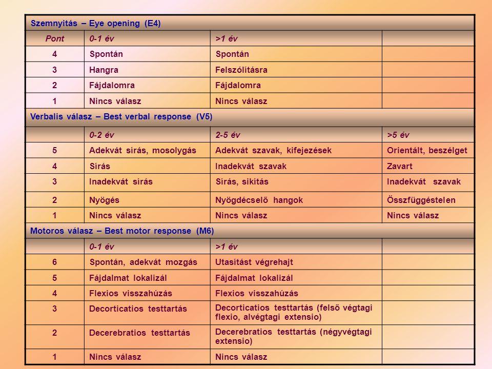 Testsúly (kg)2 x (kor években +4) RR ideális (Hgmm)90 + 2 x év RR min.