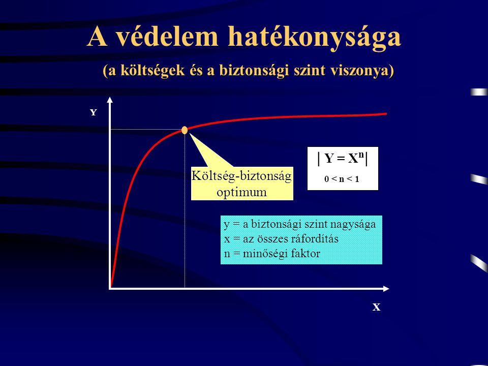 y = a biztonsági szint nagysága x = az összes ráfordítás n = minőségi faktor Y X | Y = X n | 0 < n < 1 A védelem hatékonysága (a költségek és a bizton