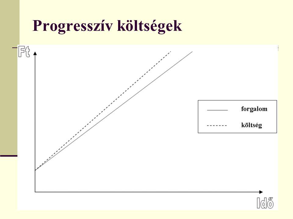 22 Progresszív költségek