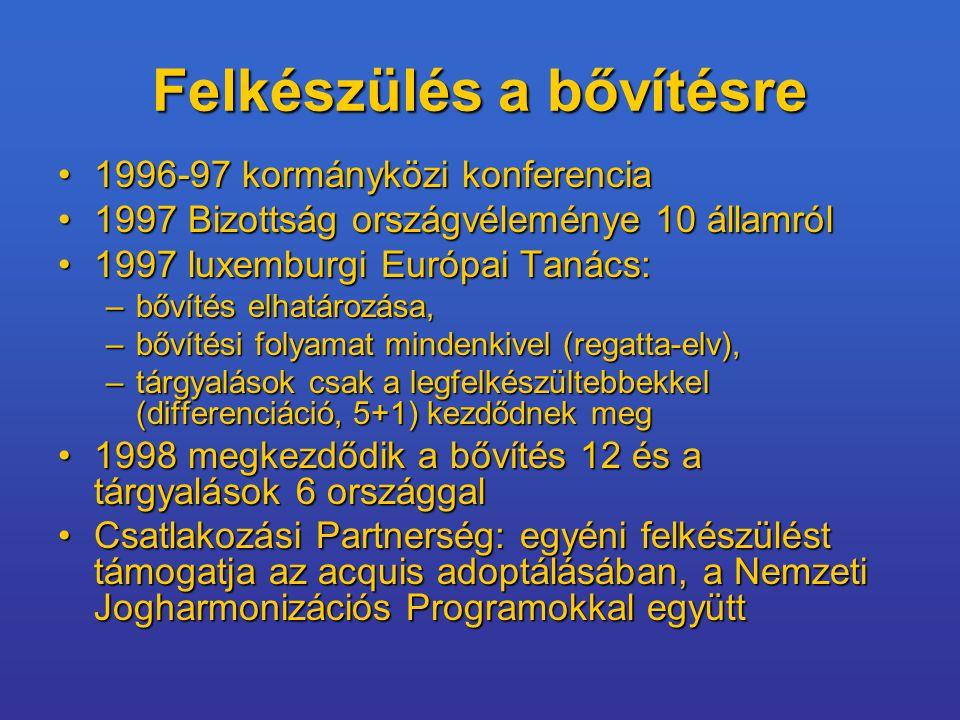 Felkészülés a bővítésre 1996-97 kormányközi konferencia1996-97 kormányközi konferencia 1997 Bizottság országvéleménye 10 államról1997 Bizottság országvéleménye 10 államról 1997 luxemburgi Európai Tanács:1997 luxemburgi Európai Tanács: –bővítés elhatározása, –bővítési folyamat mindenkivel (regatta-elv), –tárgyalások csak a legfelkészültebbekkel (differenciáció, 5+1) kezdődnek meg 1998 megkezdődik a bővítés 12 és a tárgyalások 6 országgal1998 megkezdődik a bővítés 12 és a tárgyalások 6 országgal Csatlakozási Partnerség: egyéni felkészülést támogatja az acquis adoptálásában, a Nemzeti Jogharmonizációs Programokkal együttCsatlakozási Partnerség: egyéni felkészülést támogatja az acquis adoptálásában, a Nemzeti Jogharmonizációs Programokkal együtt