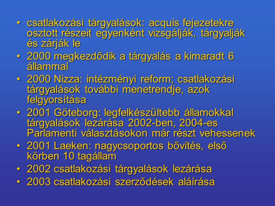 csatlakozási tárgyalások: acquis fejezetekre osztott részeit egyenként vizsgálják, tárgyalják és zárják lecsatlakozási tárgyalások: acquis fejezetekre osztott részeit egyenként vizsgálják, tárgyalják és zárják le 2000 megkezdődik a tárgyalás a kimaradt 6 állammal2000 megkezdődik a tárgyalás a kimaradt 6 állammal 2000 Nizza: intézményi reform; csatlakozási tárgyalások további menetrendje, azok felgyorsítása2000 Nizza: intézményi reform; csatlakozási tárgyalások további menetrendje, azok felgyorsítása 2001 Göteborg: legfelkészültebb államokkal tárgyalások lezárása 2002-ben, 2004-es Parlamenti választásokon már részt vehessenek2001 Göteborg: legfelkészültebb államokkal tárgyalások lezárása 2002-ben, 2004-es Parlamenti választásokon már részt vehessenek 2001 Laeken: nagycsoportos bővítés, első körben 10 tagállam2001 Laeken: nagycsoportos bővítés, első körben 10 tagállam 2002 csatlakozási tárgyalások lezárása2002 csatlakozási tárgyalások lezárása 2003 csatlakozási szerződések aláírása2003 csatlakozási szerződések aláírása
