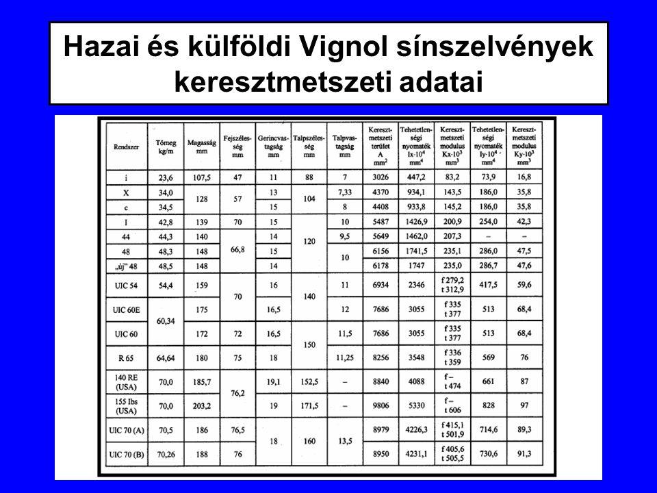 Hazai és külföldi Vignol sínszelvények keresztmetszeti adatai