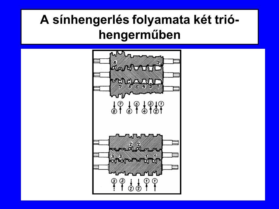 A sínhengerlés folyamata két trió- hengerműben